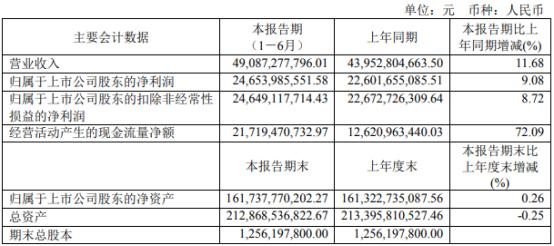 贵州茅台2021年上半年净利246.54亿增长9.08% 本期销量增加