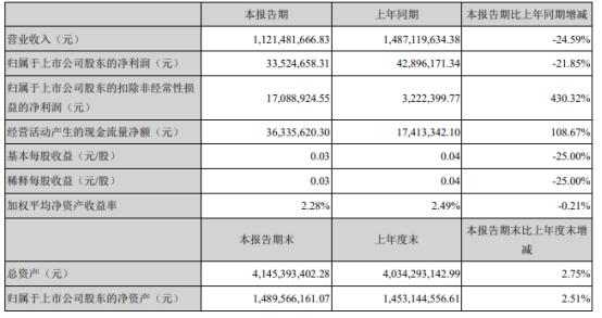贝因美2021年上半年净利3352.47万下滑21.85% 本期销售收入减少