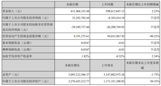 莱美药业2021年上半年净利3239.27万 同比扭亏为盈