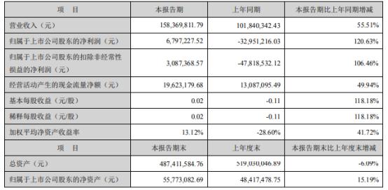 华东数控2021年上半年净利679.72万扭亏为盈 市场需求持续增长