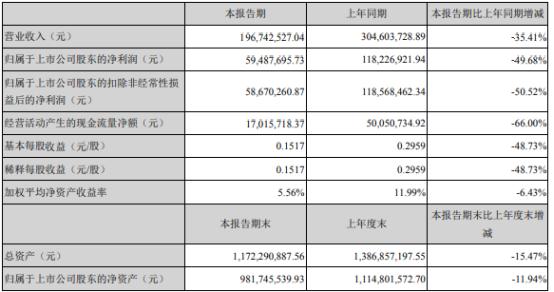 佳发教育2021年上半年净利5948.77万下滑49.68% 销售收入下降