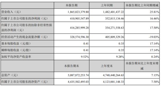 恩华药业2021年上半年净利4.11亿增长16.46% 产品销售提升