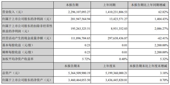 潮宏基2021年上半年净利2.02亿增长1404.43% 加盟业务销售增长