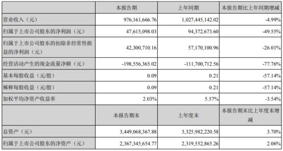通达股份2021年上半年净利4761.51万下滑49.55% 管理费用增加