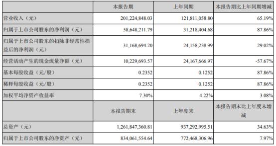 光力科技2021年上半年净利5864.82万增长87.86% 订单充足