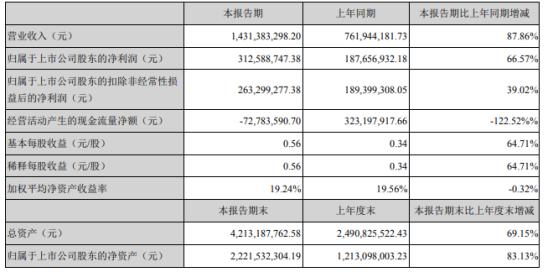 天华超净2021年上半年净利3.13亿增长66.57% 增加了天宜锂业营业收入
