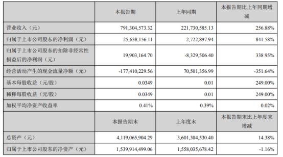 福能东方2021年上半年净利2563.82万增长841.58% 合并东莞超业财务报表数据所致