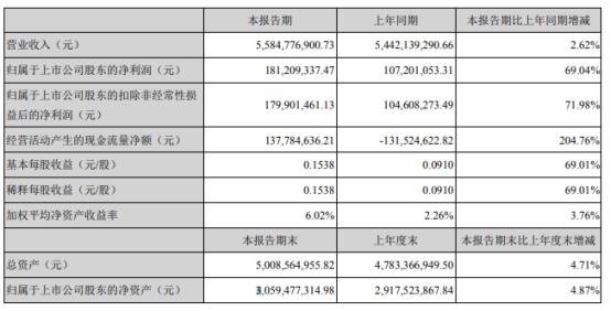 力源信息2021年上半年净利1.81亿增长69.04% 销售毛利率增长