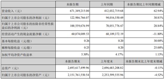 佳士科技2021年上半年净利1.23亿增长30.81% 海外销售订单饱满