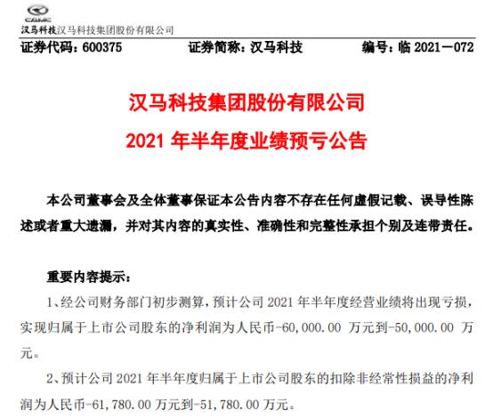 汉马科技2021年上半年预计亏损5亿-6亿 产品市场价格不断降低