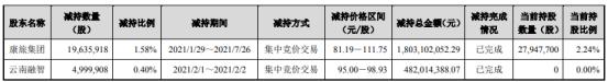闻泰科技2名股东合计减持2463.58万股 套现合计22.85亿 一季度公司净利6.52亿
