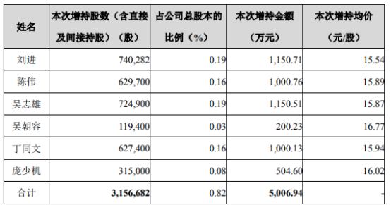 帝欧家居6名股东合计增持315.67万股 耗资合计5006.94万 一季度公司净利7570.24万