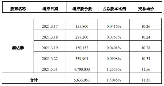 日海智能股东润达泰增持563.31万股 耗资6393.52万 上半年公司净利900万-1200万