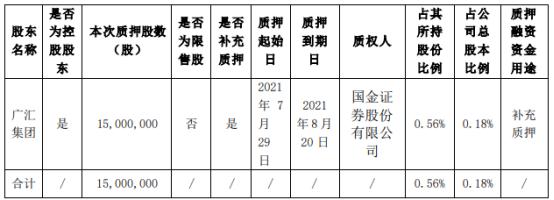 广汇汽车控股股东广汇集团质押1500万股 用于补充质押