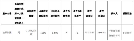 牧原股份控股股东牧原集团质押3700万股 用于补充质押