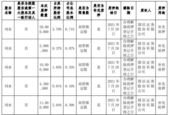节能铁汉股东刘水质押4738万股 用于补充质押