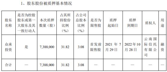 申菱环境控股股东众承投资质押738.8万股 用于融资