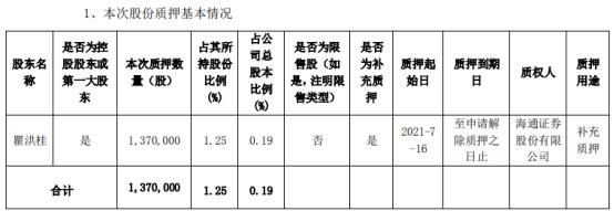 中电兴发控股股东瞿洪桂质押137万股 用于补充质押