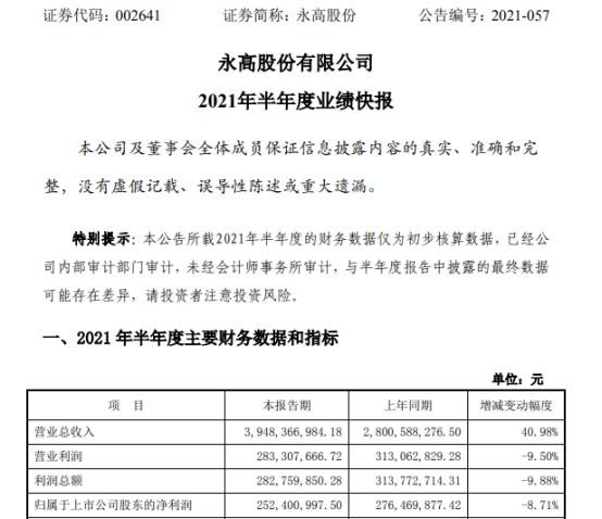 永高股份2021年上半年净利2.52亿下滑8.71% 材料价格上涨