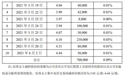 梦洁股份董事伍伟减持70万股 套现约310.8万