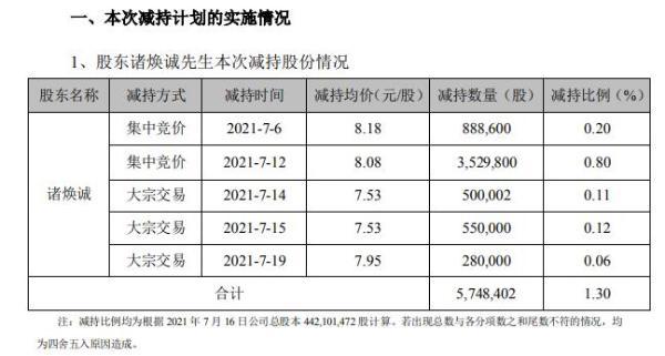 雪榕生物股东诸焕诚减持574.84万股 套现约4644.71万