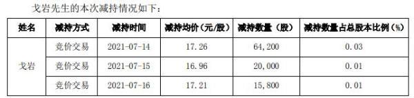 星帅尔高管戈岩减持10万股 套现约172.6万