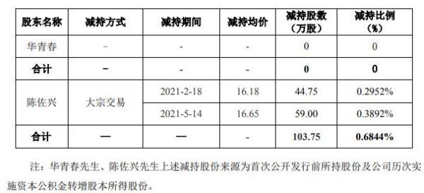 同益股份高级管理人员陈佐兴减持103.75万股 套现约1727.44万