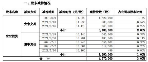 宣亚国际控股股东宣亚投资合计减持477万股 套现约6782.94万