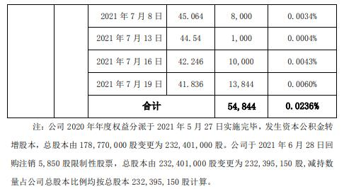 爱乐达副总经理刘晓芬减持5.48万股 套现约229.26万