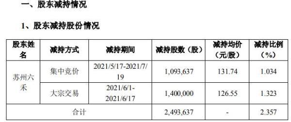 帝尔激光特定股东苏州六禾减持249.36万股 套现约3.16亿