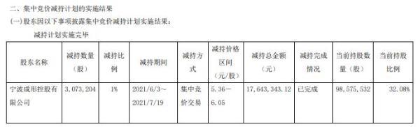 宁波精达控股股东成形控股减持307.32万股 套现1764.33万