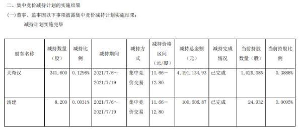 华培动力2名高级管理人员合计减持34.98万股 套现合计429.17万
