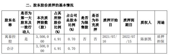 鸿博股份控股股东寓泰控股质押350万股 用于质押担保