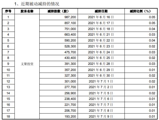 *ST艾格控股股东义聚投资被动减持4633.37万股