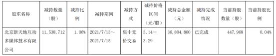 *ST西水股东北京新天地被动减持1153.87万股