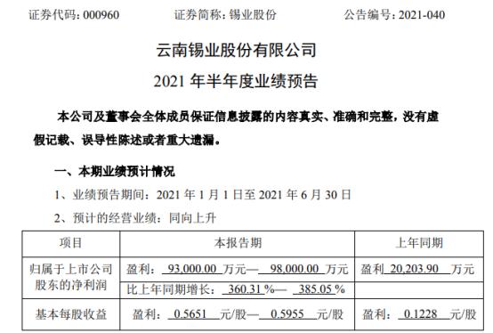 锡业股份2021年上半年预计净利9.3亿-9.8亿增长360%-385% 产品产销量同比增长