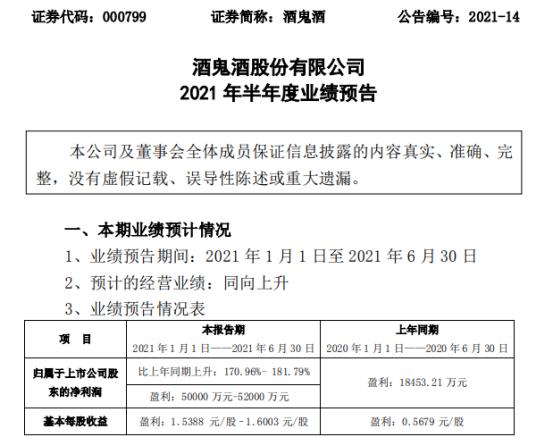 酒鬼酒2021年上半年预计净利5亿-5.2亿增长171%-182% 销售收入增长所致