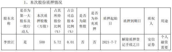 多氟多控股股东李世江质押500万股 用于个人融资需要