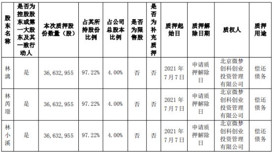 游族网络3名控股股东合计质押1.1亿股 用于偿还债务