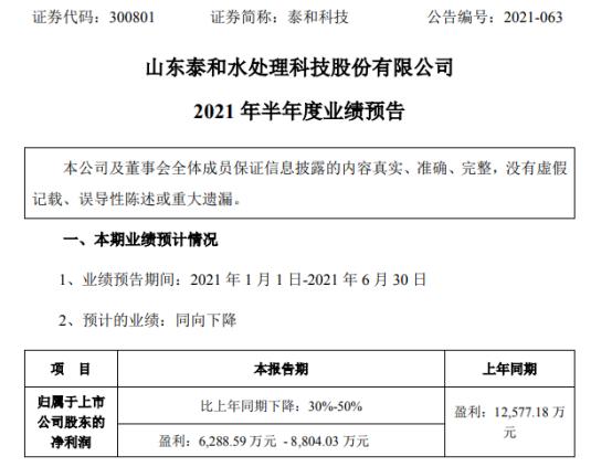 泰和科技2021年上半年预计净利6288.59万-8804.03万下降30%-50% 成本增加