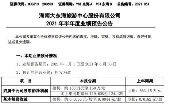 *ST东海A 2021年上半年预计净利130万-160万同比扭亏为盈 酒店升级软、硬件后效益提升
