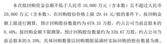 东山精密将花不超2亿元回购公司股份 用于股权激励