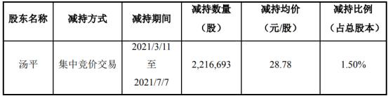 星云股份股东汤平减持221.67万股 套现6379.64万