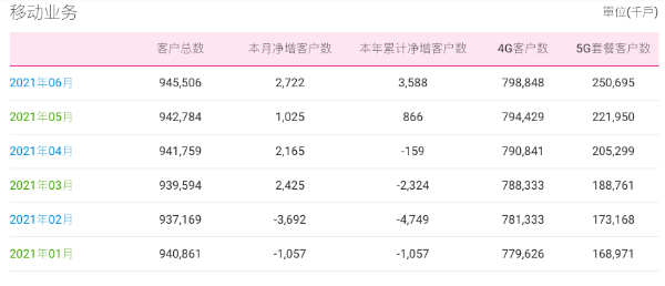 中国移动6月5G套餐客户净增近3000万,累计达2.5亿