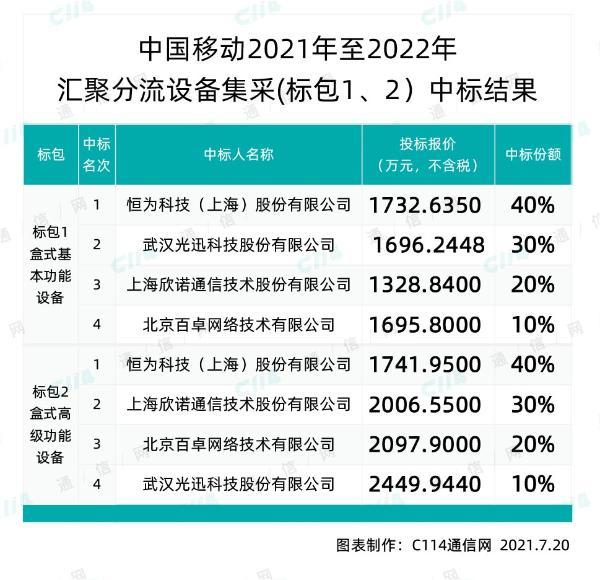 中国移动汇聚分流设备采购,恒为、光迅等4家中标