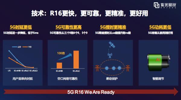 时隔一年的期待:展锐与联通打响5G R16商用发令枪
