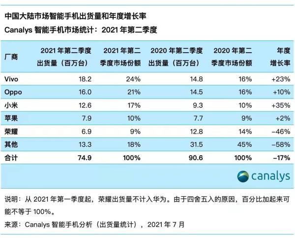 中国手机市场Q2出货量同比下降17%:小米升至第三,华为跌出前五