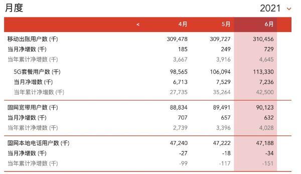中国联通6月5G套餐用户净增723.6万户,累计达1.13亿户