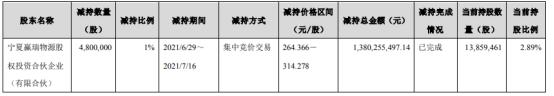 华熙生物股东赢瑞物源减持480万股 套现13.8亿