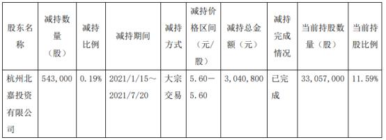 元成股份股东杭州北嘉减持54.3万股 套现304.08万